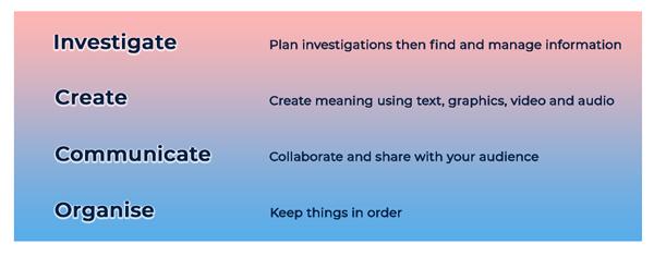 Description of tools terms