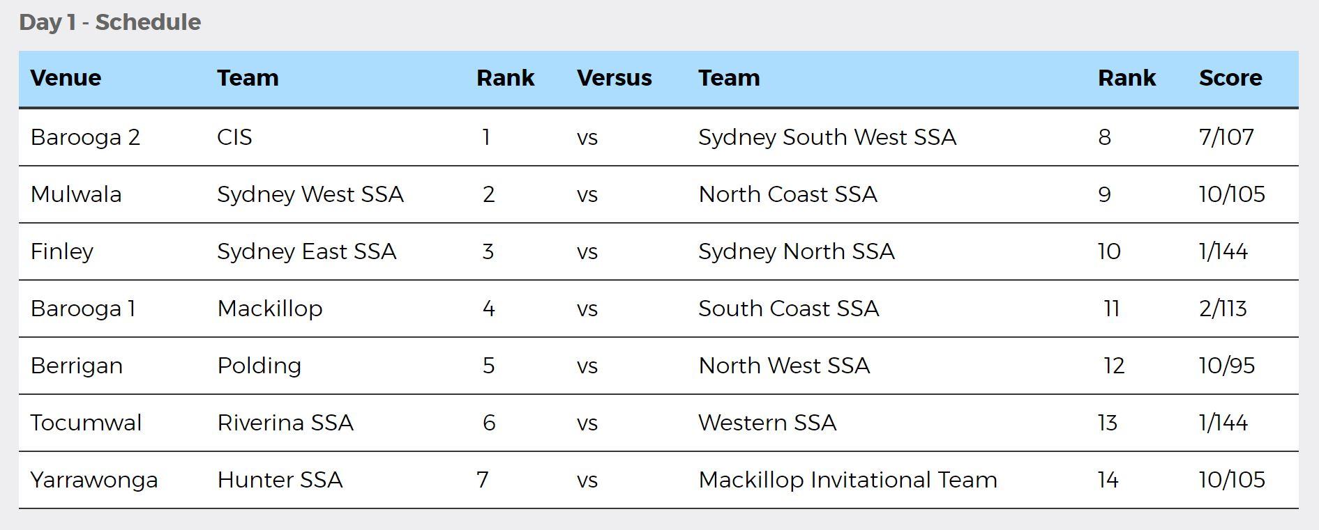 NSWPSSA Boys Cricket Day 1 results - 23 October 2018