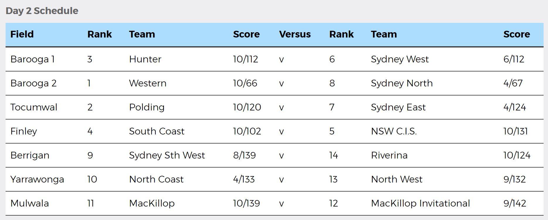 NSWPSSA Boys Cricket Day 2 results - 24 October 2018