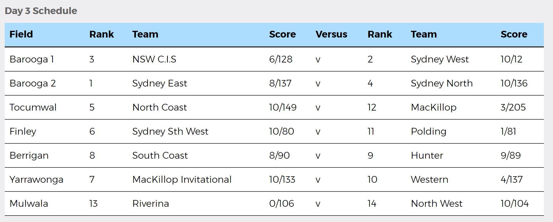 NSWPSSA Boys Cricket Day 3 results - 25 October 2018