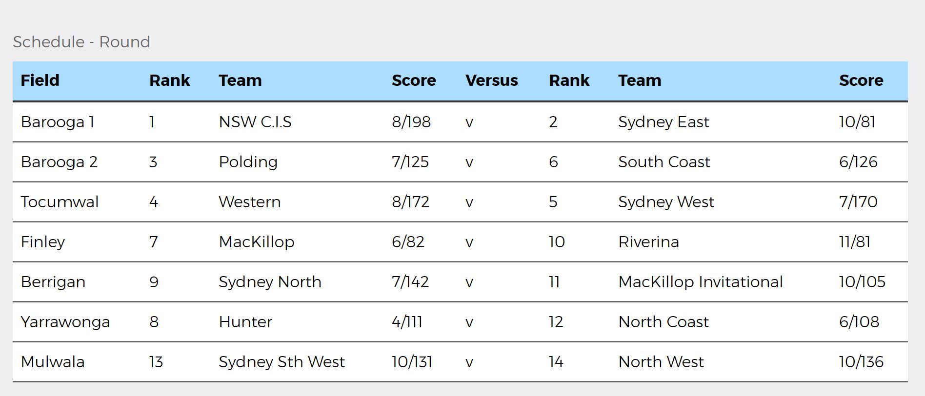 NSWPSSA Boys Cricket Day 4 results - 26 October 2018